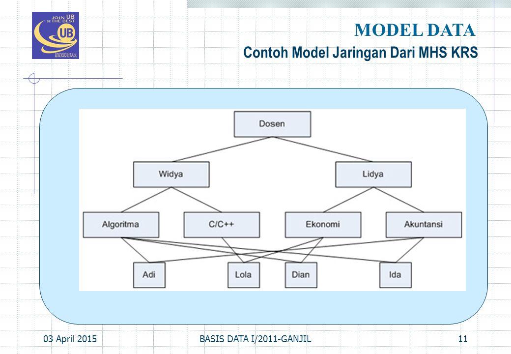 MODEL DATA Contoh Model Jaringan Dari MHS KRS 09 April 2017