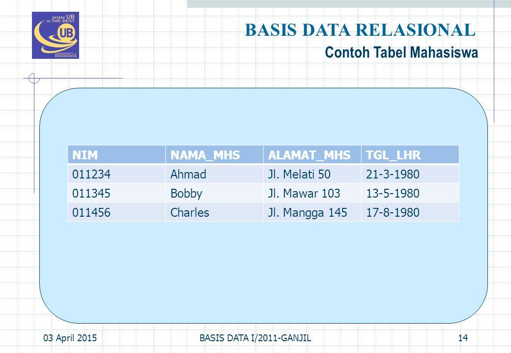 BASIS DATA RELASIONAL Contoh Tabel Mahasiswa NIM NAMA_MHS ALAMAT_MHS