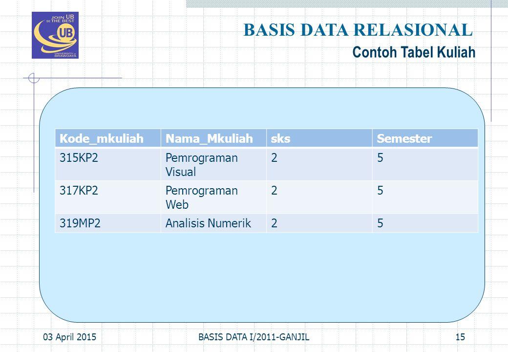 BASIS DATA RELASIONAL Contoh Tabel Kuliah Kode_mkuliah Nama_Mkuliah