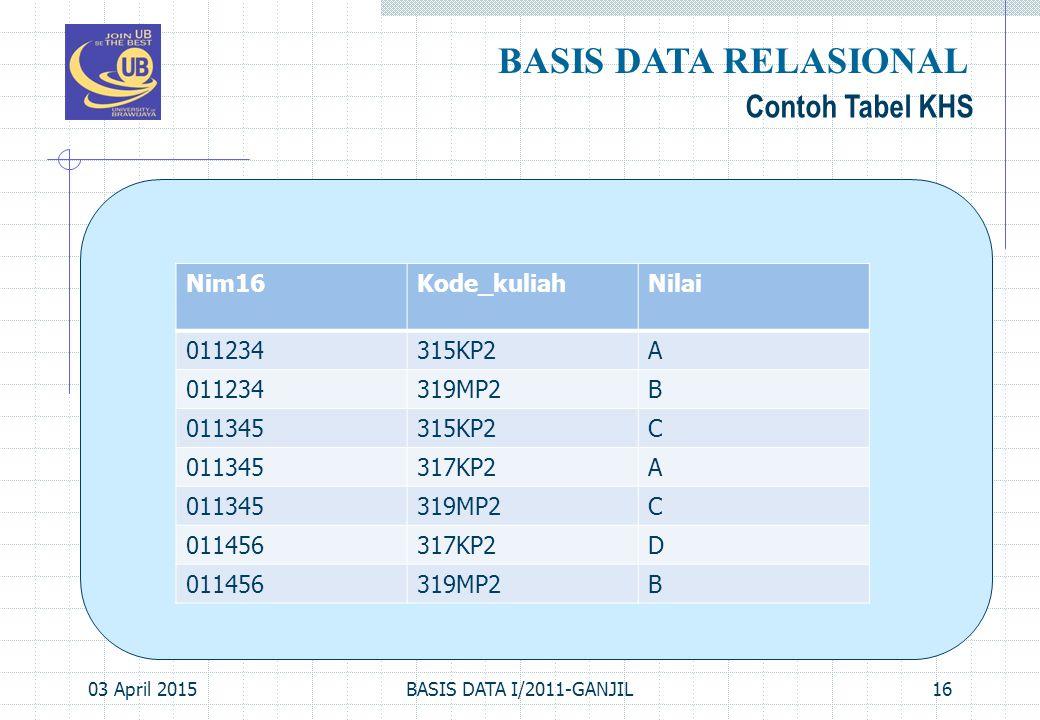 BASIS DATA RELASIONAL Contoh Tabel KHS Nim16 Kode_kuliah Nilai 011234
