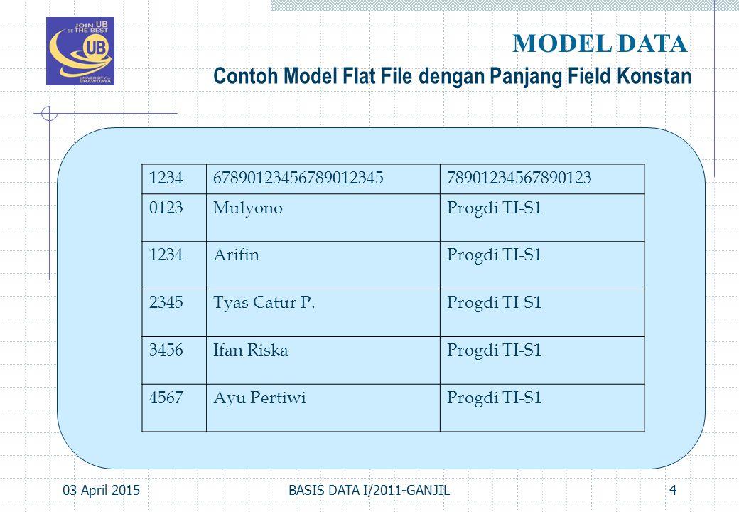 MODEL DATA Contoh Model Flat File dengan Panjang Field Konstan 1234