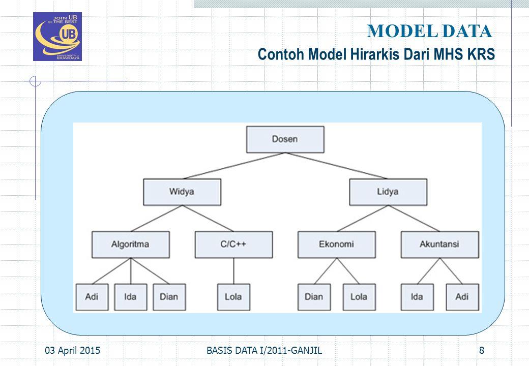 MODEL DATA Contoh Model Hirarkis Dari MHS KRS 09 April 2017