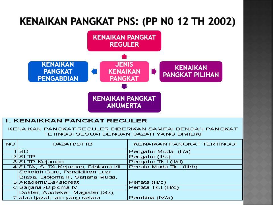 KENAIKAN PANGKAT PNS: (PP N0 12 TH 2002)