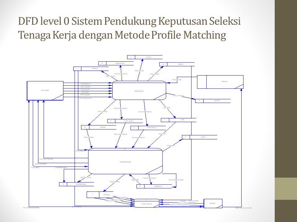 DFD level 0 Sistem Pendukung Keputusan Seleksi Tenaga Kerja dengan Metode Profile Matching