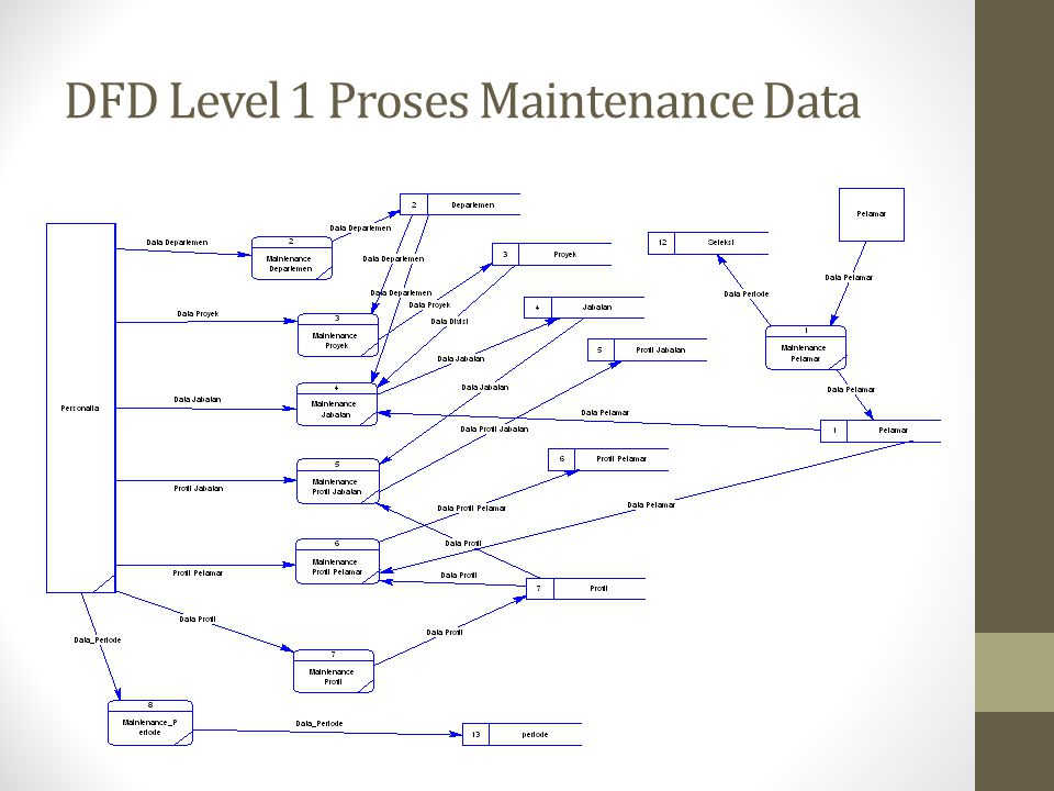 DFD Level 1 Proses Maintenance Data
