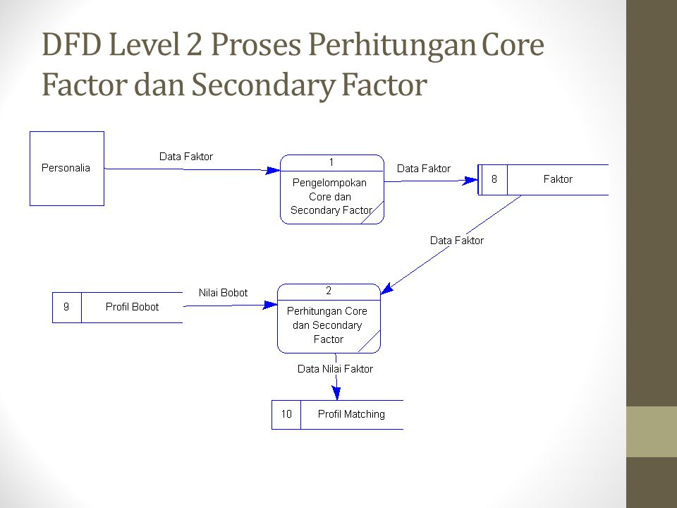 DFD Level 2 Proses Perhitungan Core Factor dan Secondary Factor