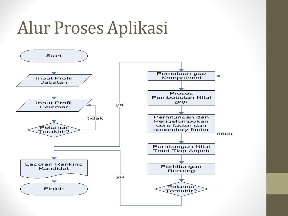 Alur Proses Aplikasi