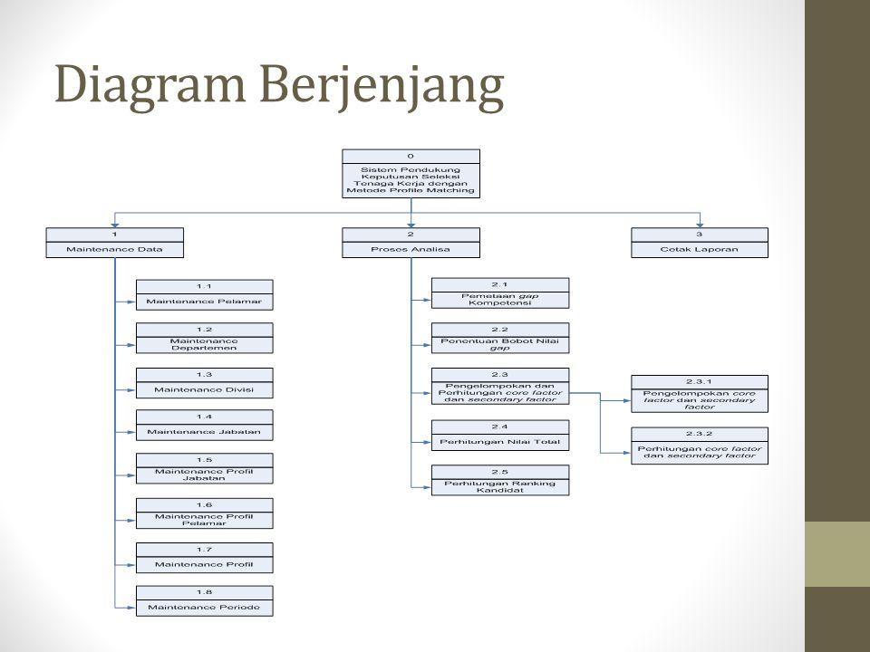 Diagram Berjenjang
