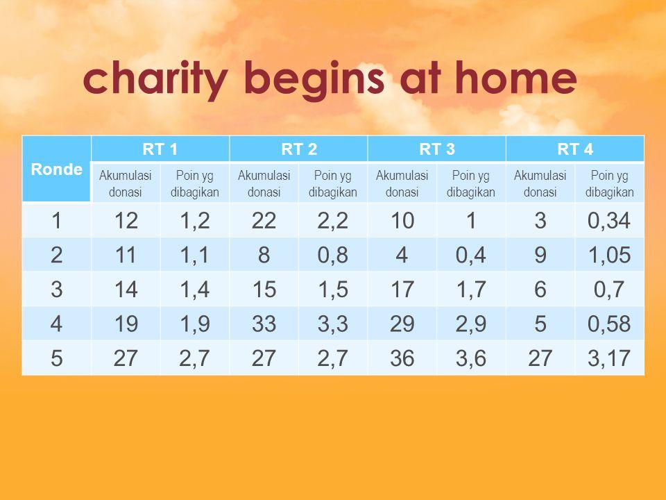 charity begins at home Ronde. RT 1. RT 2. RT 3. RT 4. Akumulasi donasi. Poin yg dibagikan. 1.