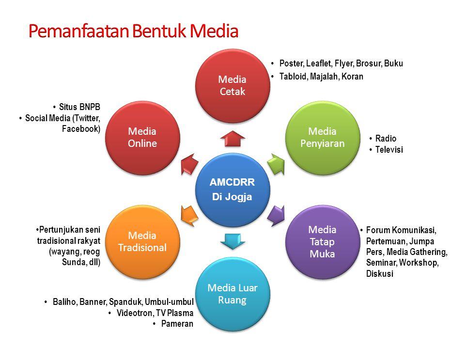 Pemanfaatan Bentuk Media