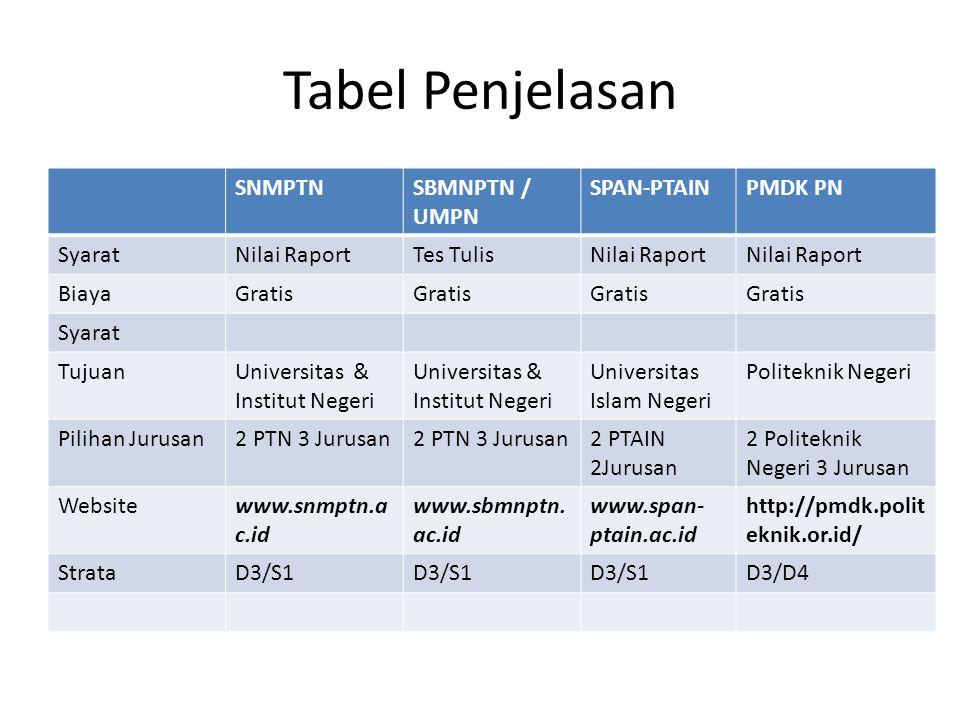 Tabel Penjelasan SNMPTN SBMNPTN / UMPN SPAN-PTAIN PMDK PN Syarat