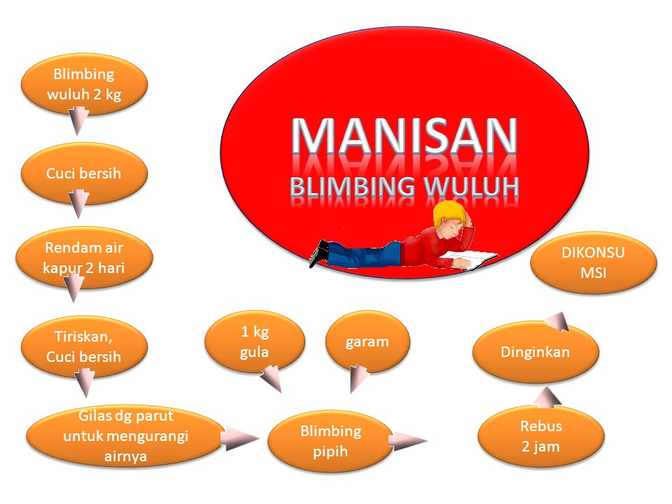 MANISAN BLIMBING WULUH