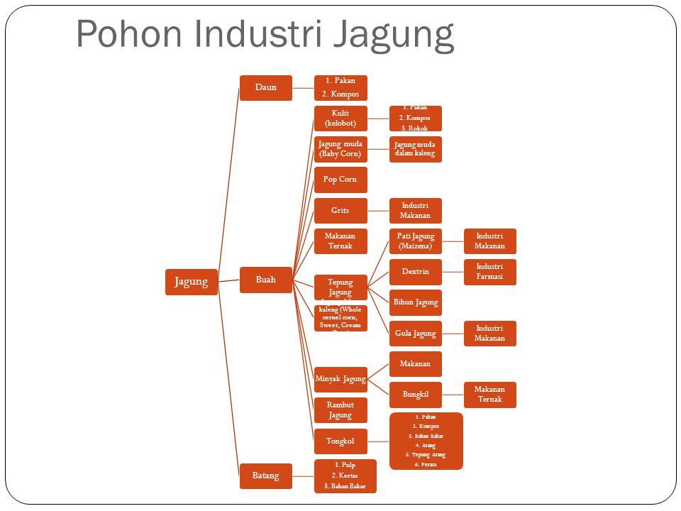 Pohon Industri Jagung Jagung Daun Buah Batang 1. Pakan 2. Kompos