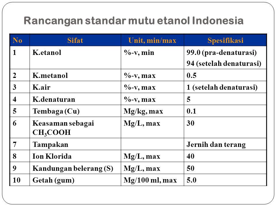 Rancangan standar mutu etanol Indonesia
