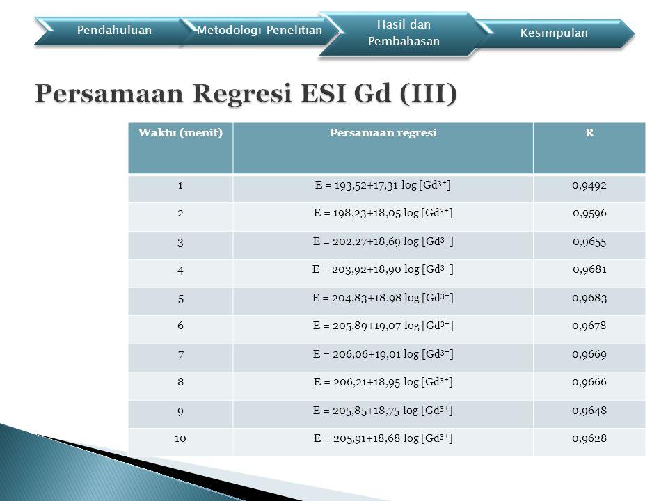 Persamaan Regresi ESI Gd (III)