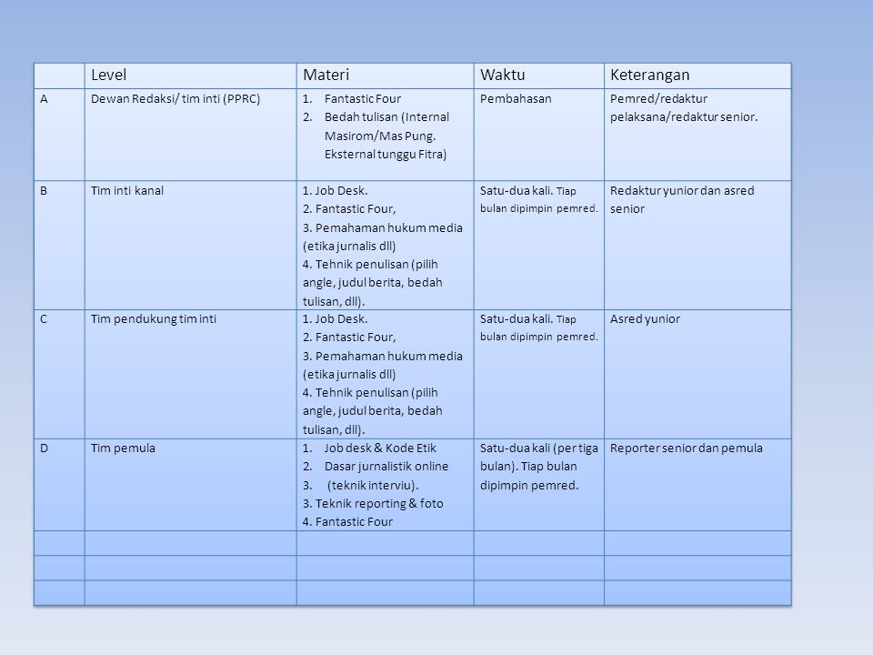 Level Materi Waktu Keterangan A Dewan Redaksi/ tim inti (PPRC)