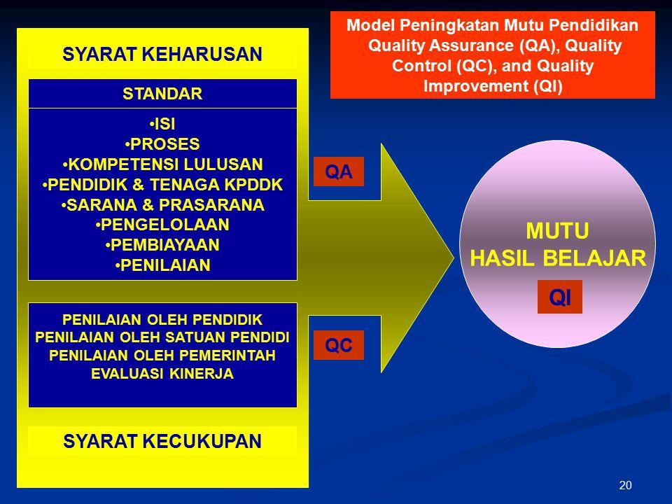Model Peningkatan Mutu Pendidikan