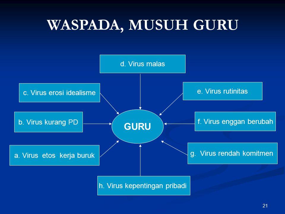 WASPADA, MUSUH GURU GURU d. Virus malas e. Virus rutinitas