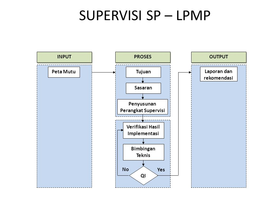 SUPERVISI SP – LPMP Peta Mutu Tujuan Sasaran