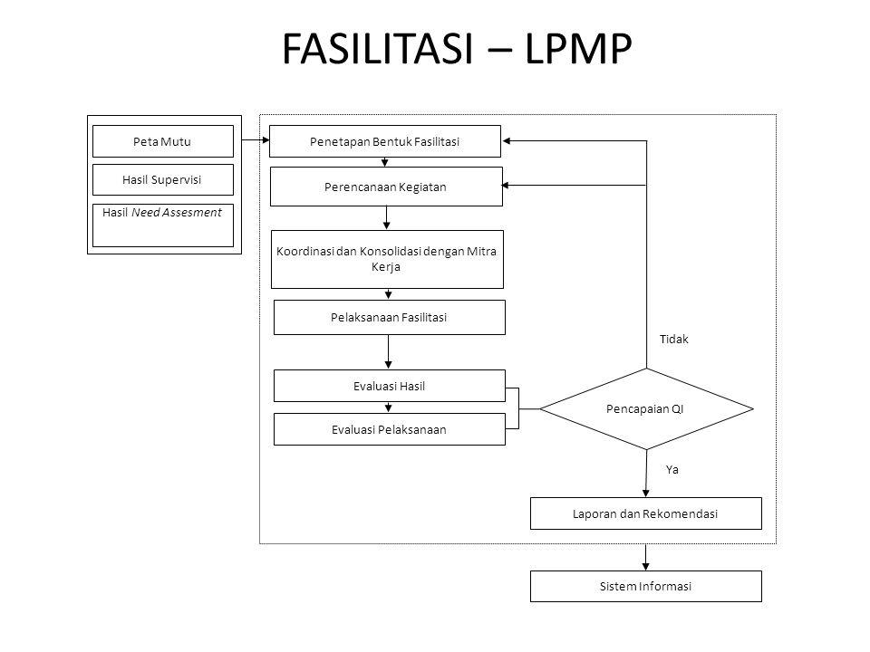FASILITASI – LPMP Peta Mutu Hasil Supervisi Hasil Need Assesment