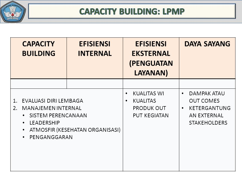 CAPACITY BUILDING: LPMP EFISIENSI EKSTERNAL (PENGUATAN LAYANAN)