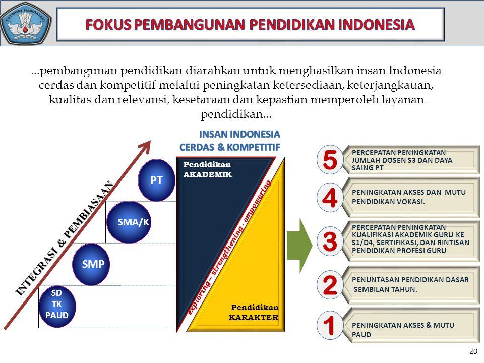 FOKUS PEMBANGUNAN PENDIDIKAN INDONESIA