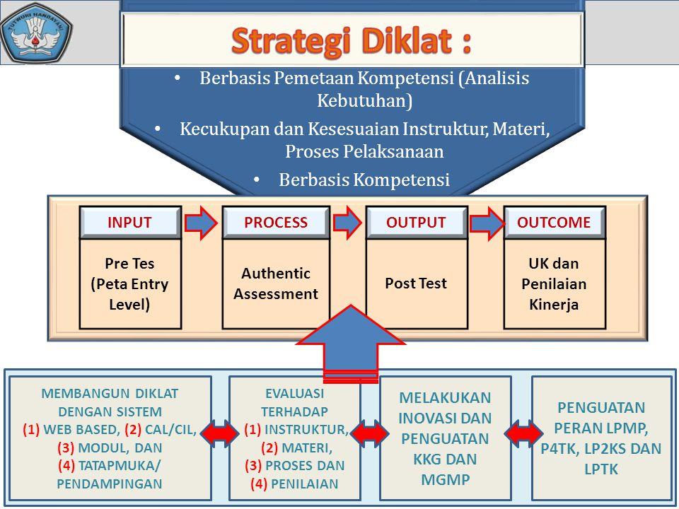 Strategi Diklat : Berbasis Pemetaan Kompetensi (Analisis Kebutuhan)