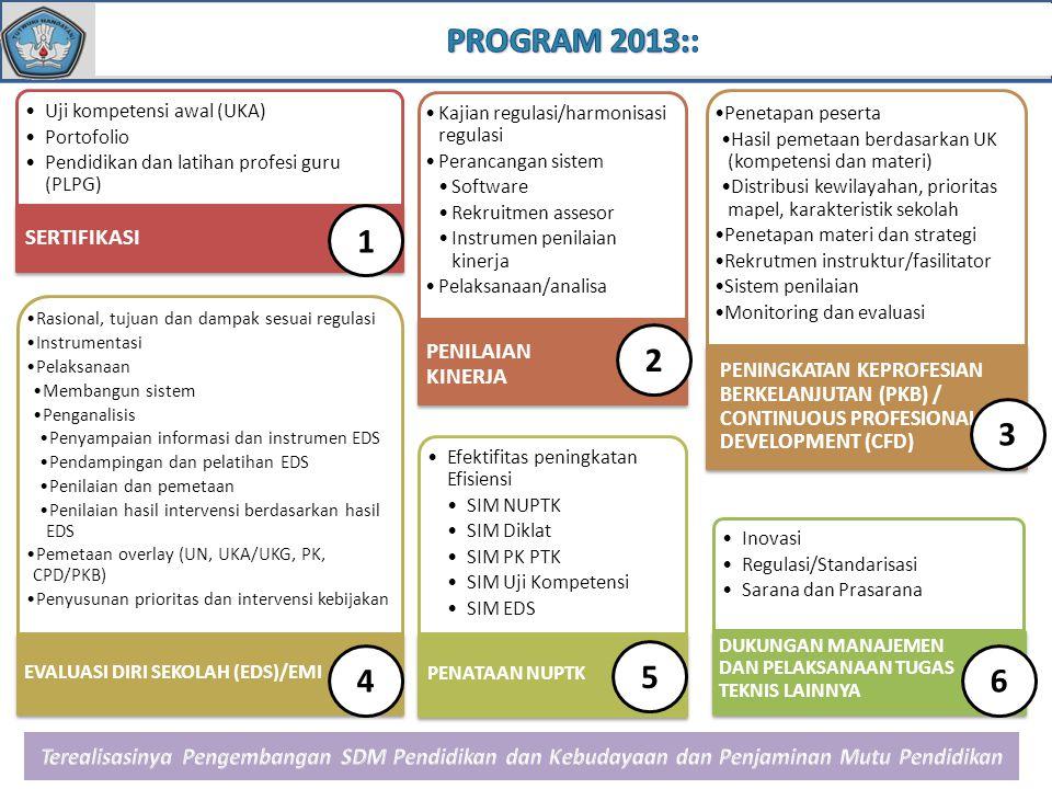 PROGRAM 2013:: 1 2 3 4 5 6 SERTIFIKASI PENILAIAN KINERJA