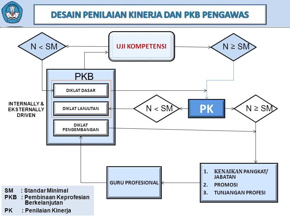 DESAIN PENILAIAN KINERJA DAN PKB PENGAWAS INTERNALLY & EKSTERNALLY
