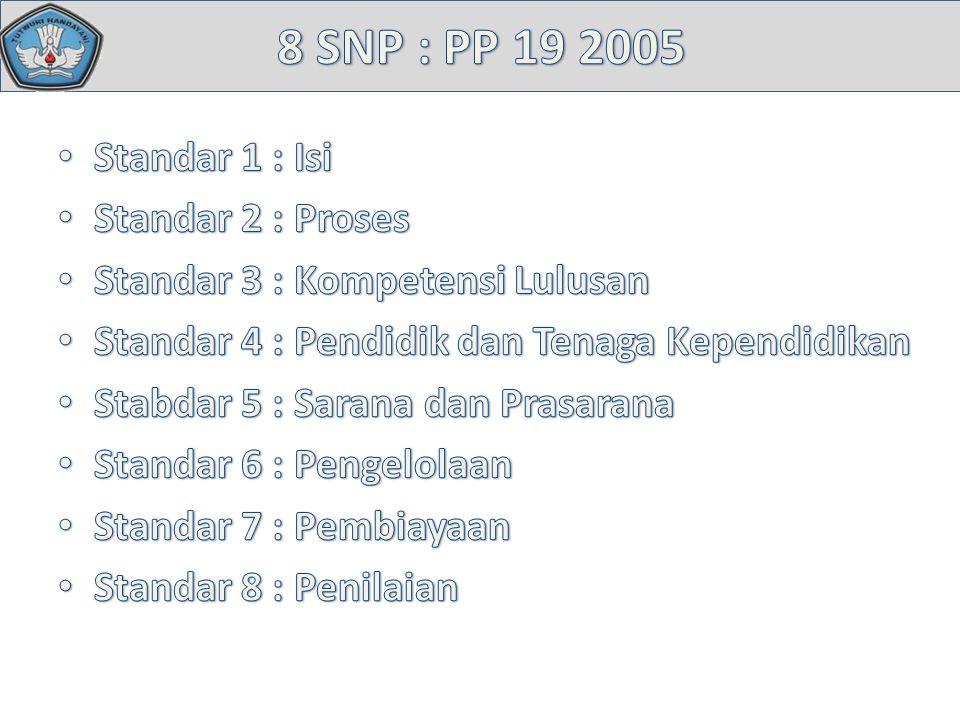 8 SNP : PP 19 2005 Standar 1 : Isi Standar 2 : Proses