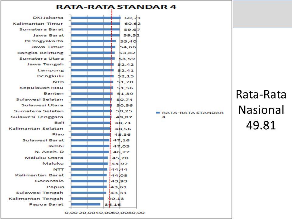 Rata-Rata Nasional 49.81