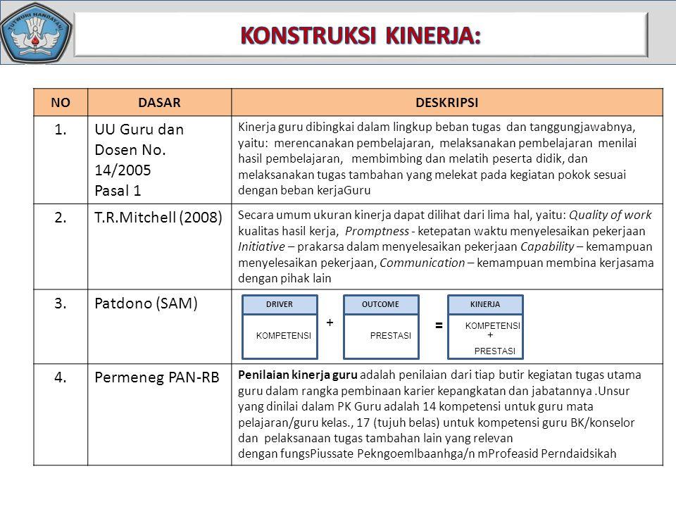 KONSTRUKSI KINERJA: 1. UU Guru dan Dosen No. 14/2005 Pasal 1 2.