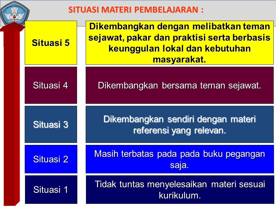 SITUASI MATERI PEMBELAJARAN :