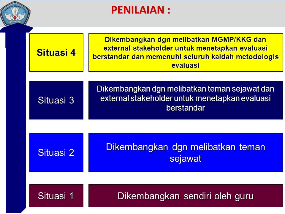 PENILAIAN : Situasi 4 Situasi 3 Situasi 2