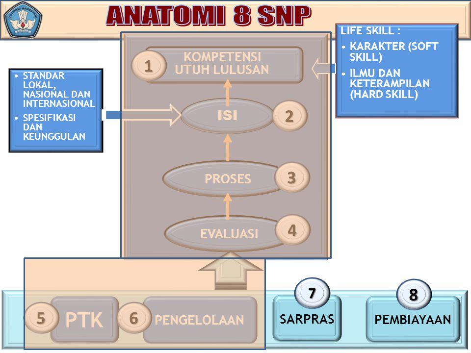 ANATOMI 8 SNP PTK 1 2 3 4 8 5 6 7 KOMPETENSI UTUH LULUSAN ISI PROSES