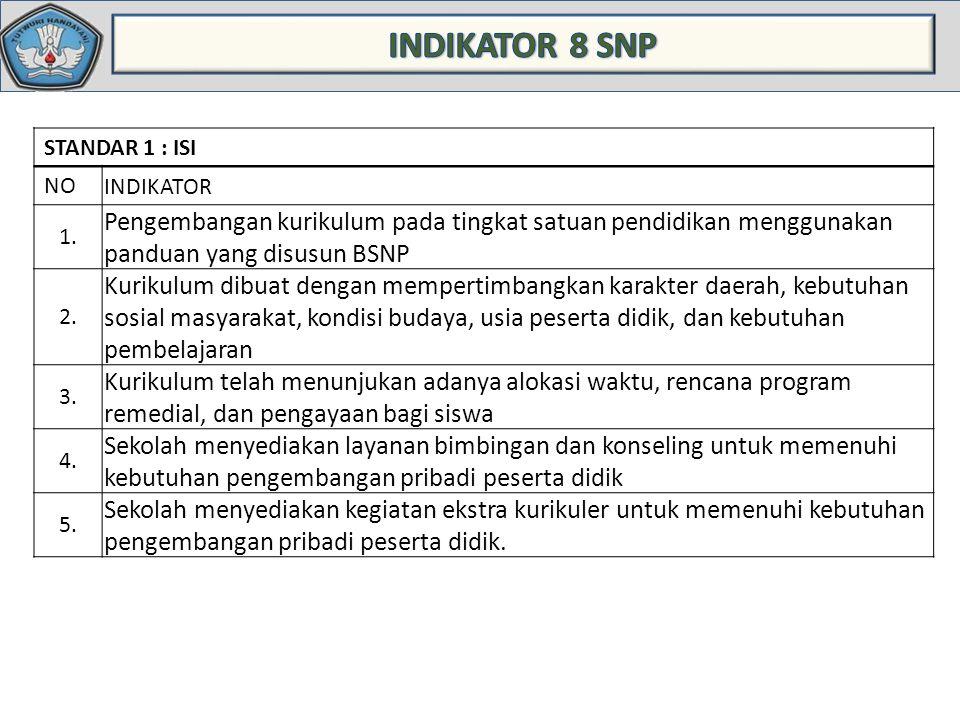INDIKATOR 8 SNP STANDAR 1 : ISI. NO. INDIKATOR. 1. Pengembangan kurikulum pada tingkat satuan pendidikan menggunakan panduan yang disusun BSNP.