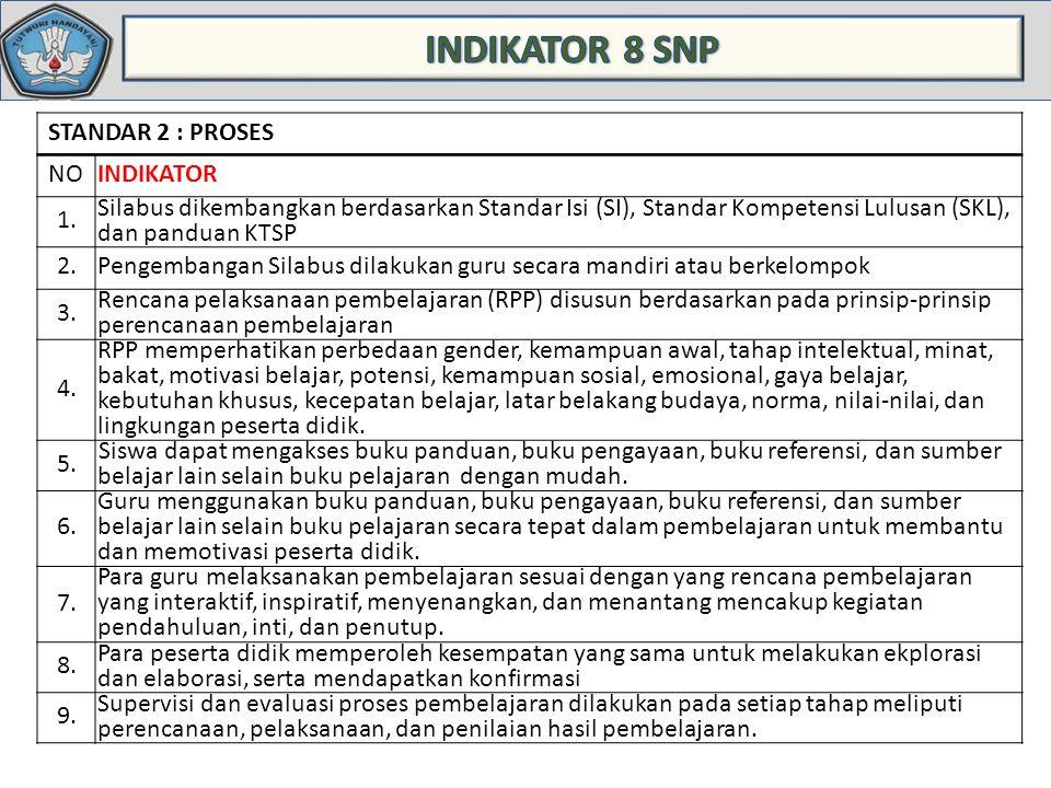 INDIKATOR 8 SNP STANDAR 2 : PROSES NO INDIKATOR 1.