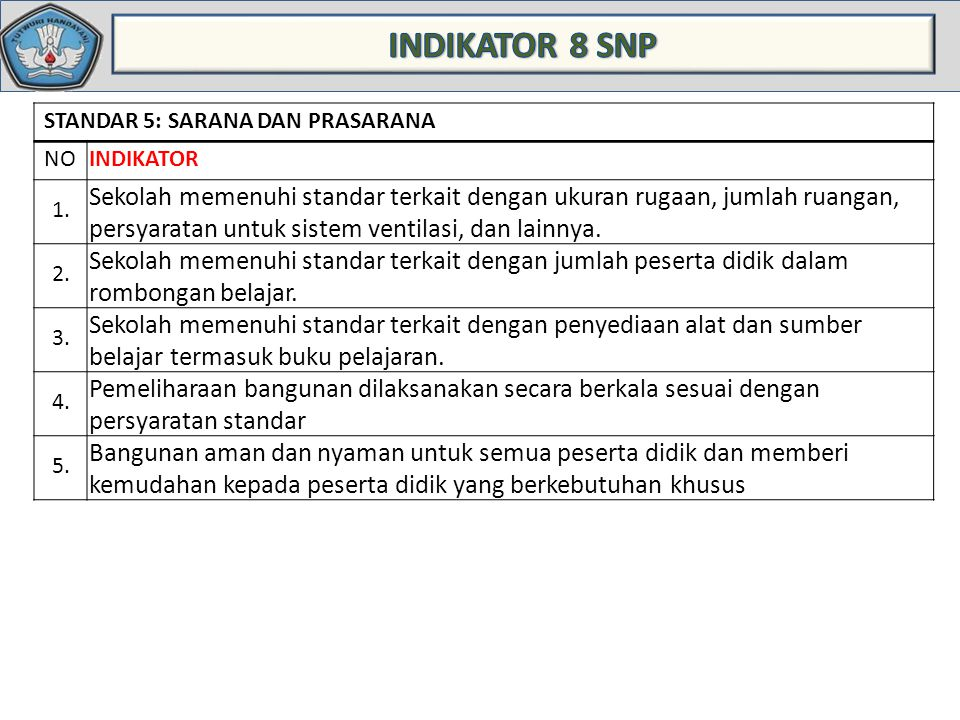 INDIKATOR 8 SNP STANDAR 5: SARANA DAN PRASARANA. NO. INDIKATOR. 1.