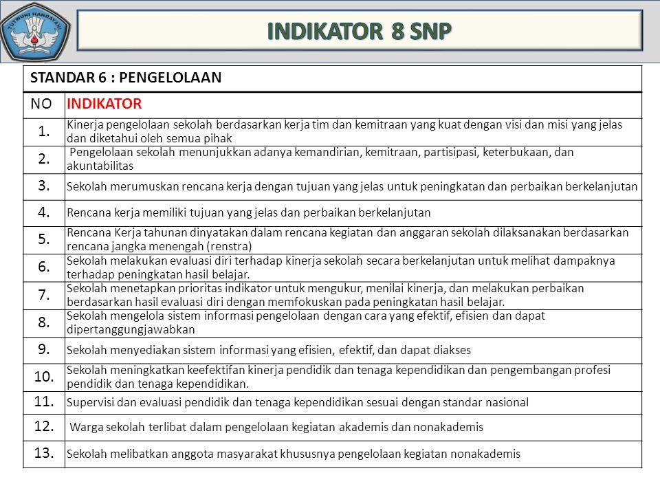 INDIKATOR 8 SNP STANDAR 6 : PENGELOLAAN NO INDIKATOR 1. 2. 3. 4. 5. 6.