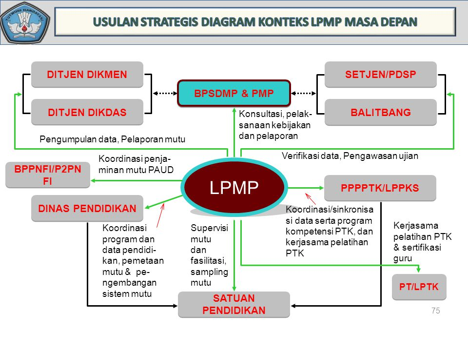 USULAN STRATEGIS DIAGRAM KONTEKS LPMP MASA DEPAN