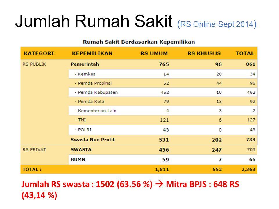 Jumlah Rumah Sakit (RS Online-Sept 2014)