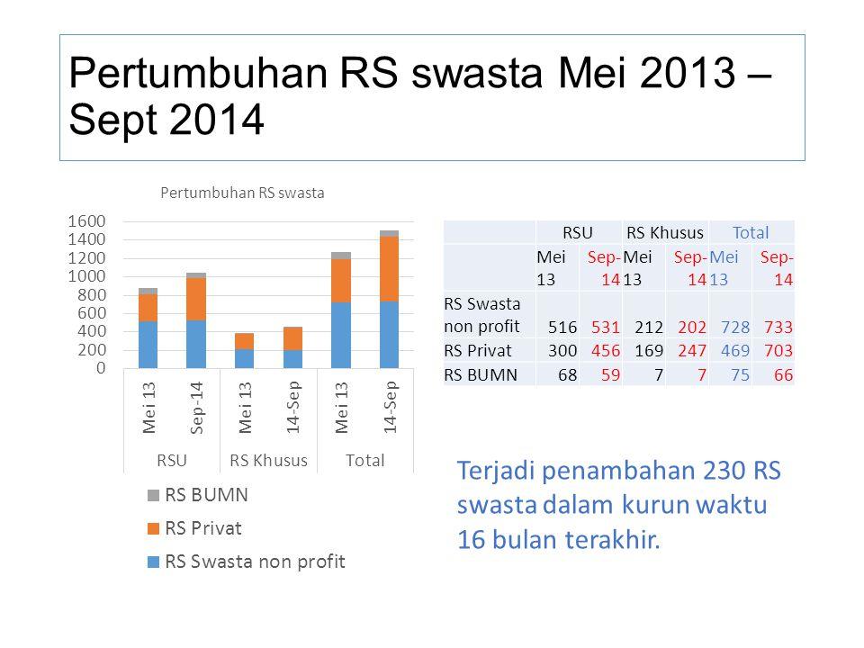 Pertumbuhan RS swasta Mei 2013 – Sept 2014