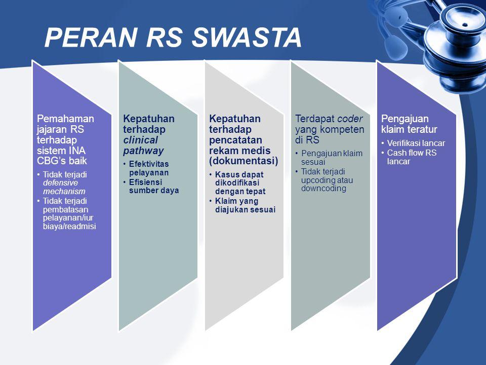 PERAN RS SWASTA PT Askes (Persero)