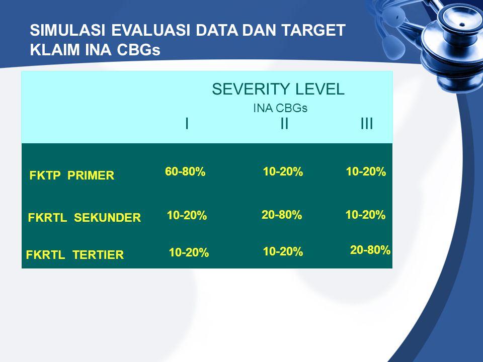 SIMULASI EVALUASI DATA DAN TARGET KLAIM INA CBGs