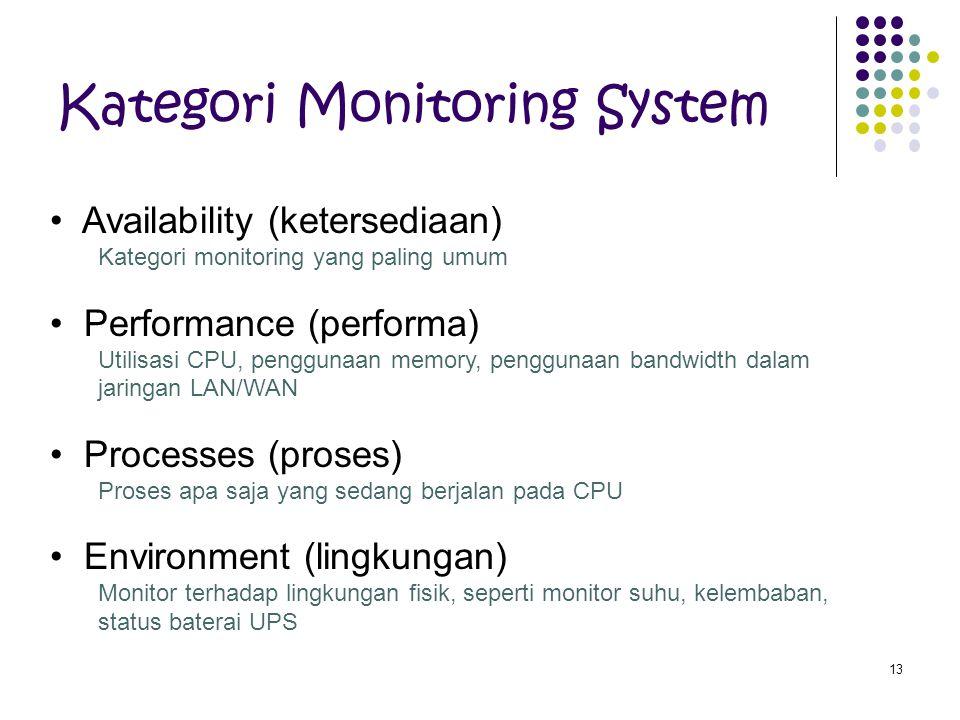 Kategori Monitoring System