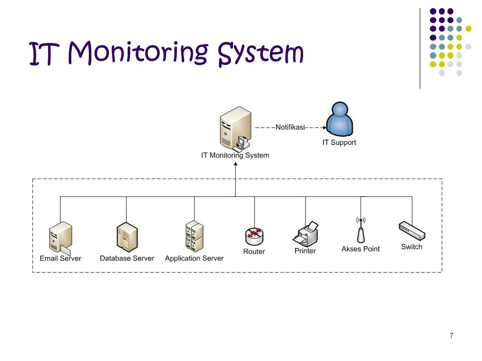 IT Monitoring System
