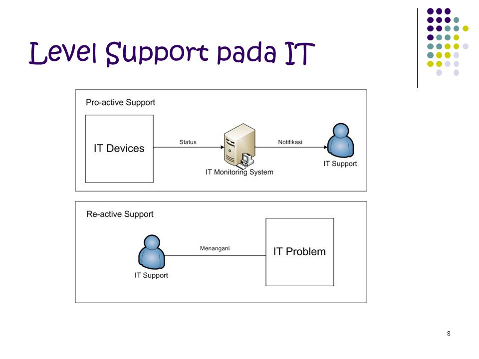 Level Support pada IT
