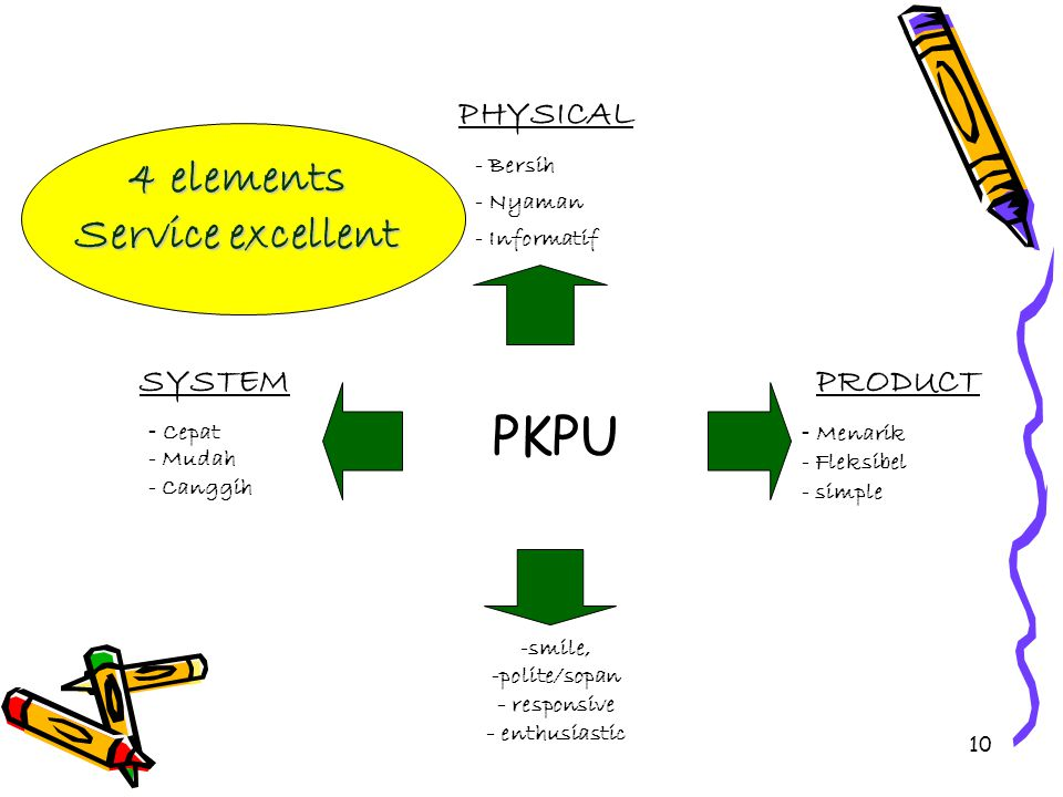 PKPU 4 elements Service excellent PEOPLE PHYSICAL SYSTEM PRODUCT