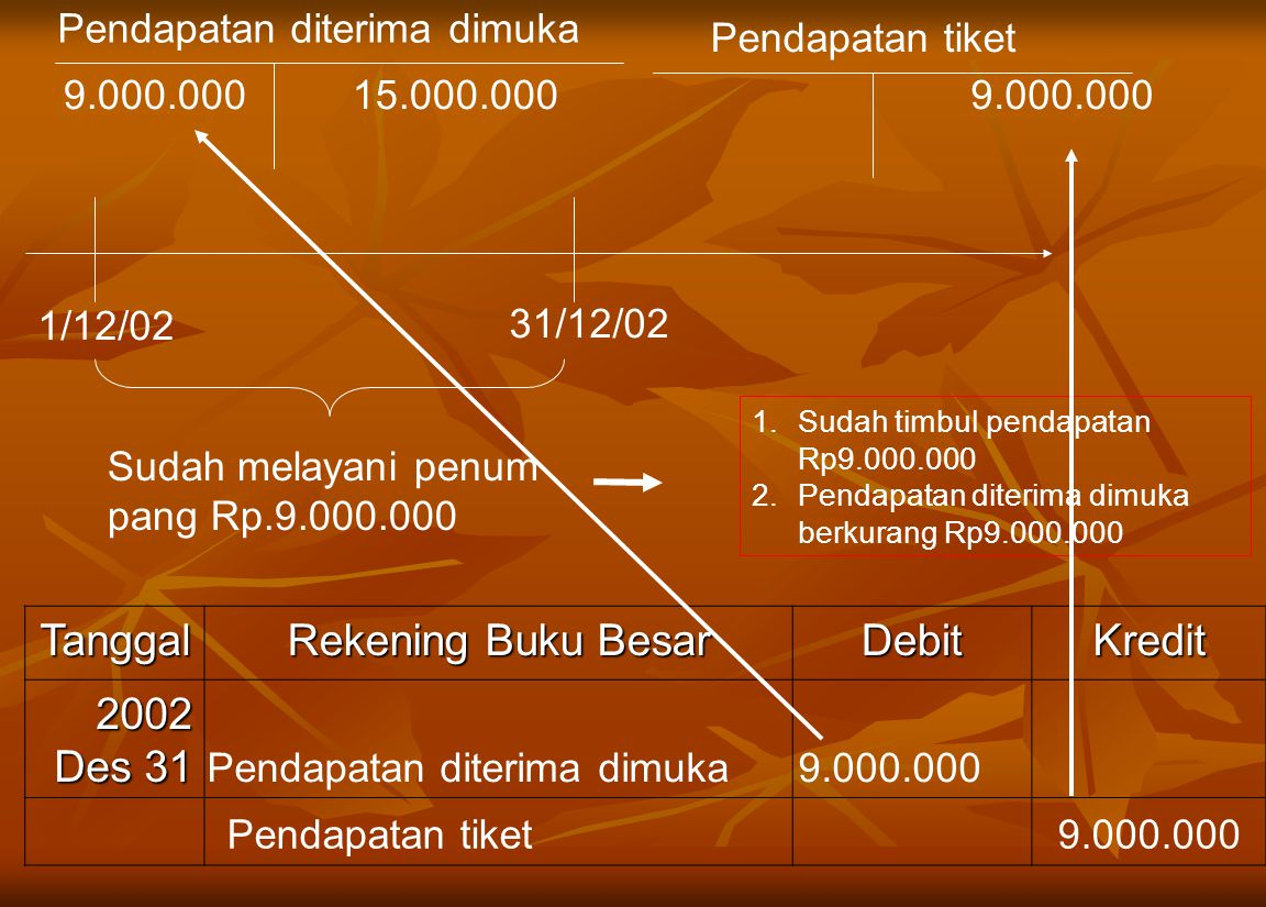 Tanggal Rekening Buku Besar Debit Kredit 2002 Des 31