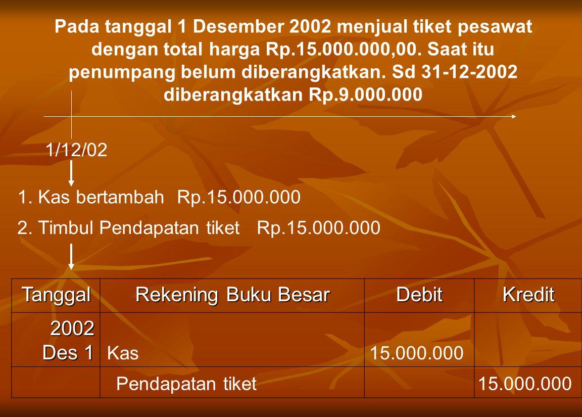 Tanggal Rekening Buku Besar Debit Kredit 2002 Des 1